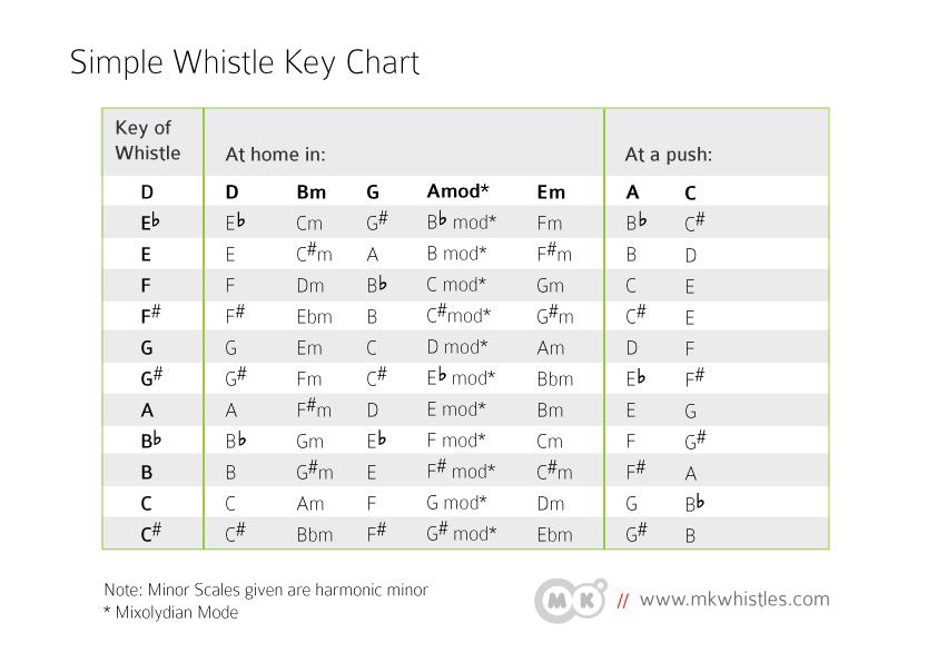 key-chart